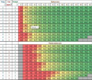 вероятность собрать комбинацию в китайском ананасе при игре на 3х